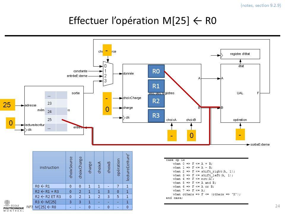 Effectuer l'opération M[25] ← R0